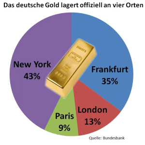 gold bundesbank statistik deutsche gold reserven