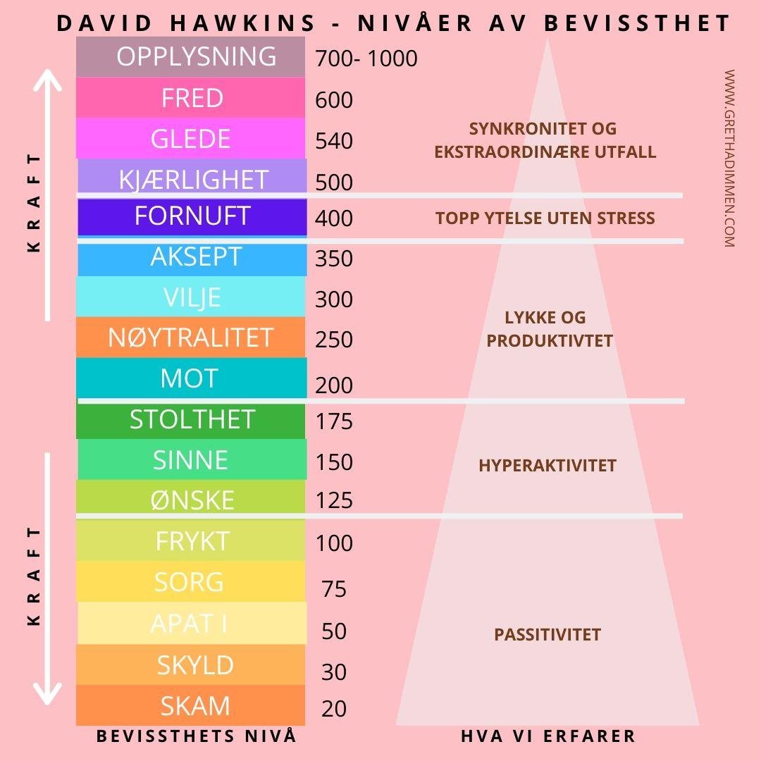 DAVID hAWKIN