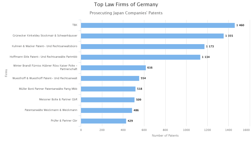 The Patent Prosecution Trend in Germany - GreyB