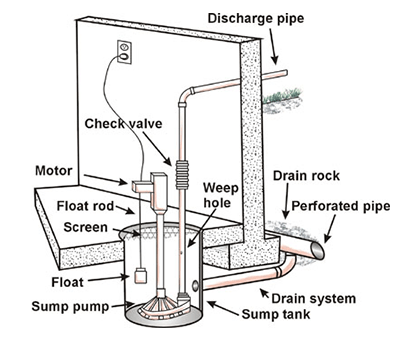 Sump Pump Maintenance: How to Keep Your Basement Dry