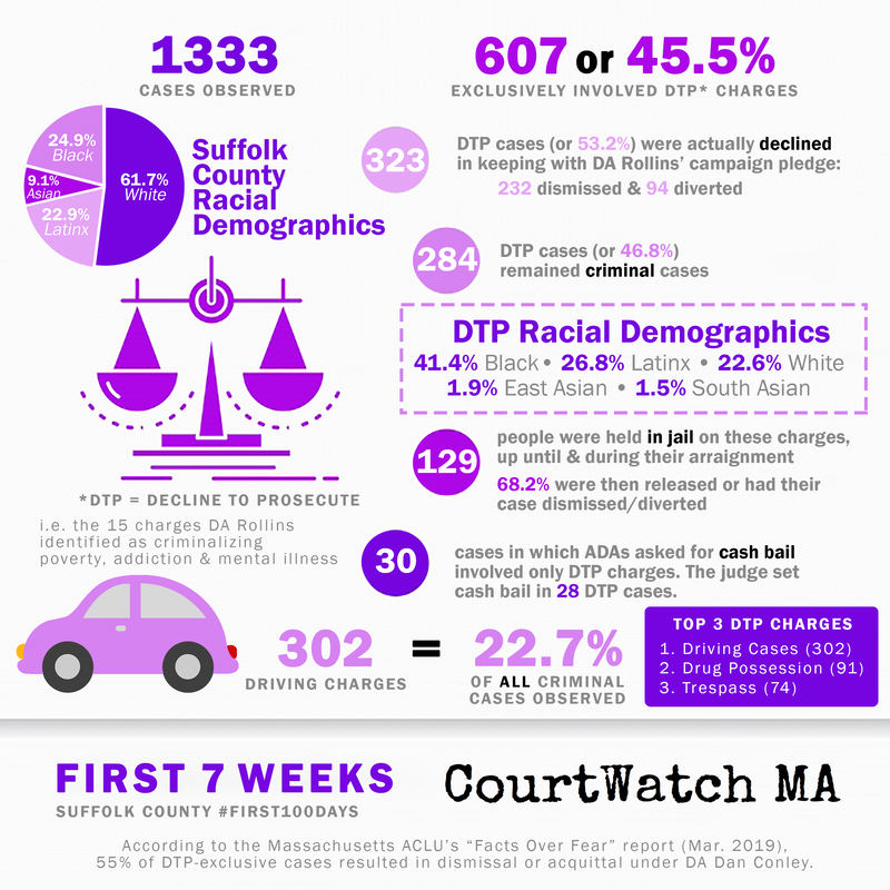 """An infographic displaying the findings of CourtWatch MA after seven weeks in to their """"First 100 Days Court Watch Project"""" monitoring the office of newly elected District Attorney Rachel Rollins. The group has made nearly all of the data they have collected available to the public, often in easy to interpret charts and graphs; image courtesy CourtWatch MA."""