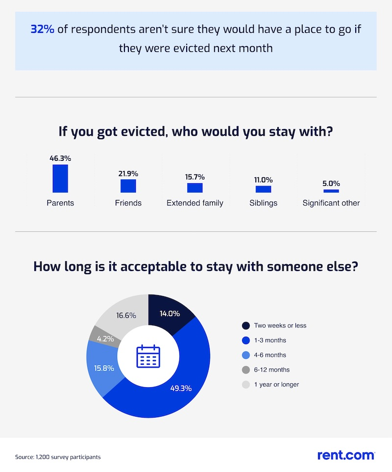 Bar graph showing with whom people think they might live if evicted, and circle graph showing how long people think it's okay to crash over someone else's place