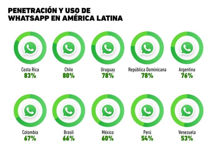 Resultado de imagen de WhatsApp tiene 77 millones de usuarios en México