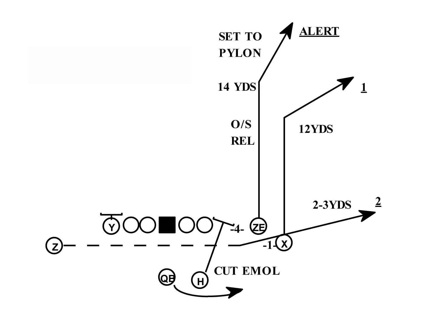 Converting On Third Down Keeping Your Offense On The