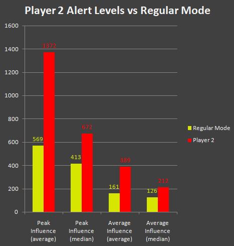 cogmind_beta9_player2_alert_level_comparison