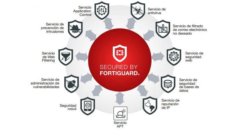 Fortinet fortiguard