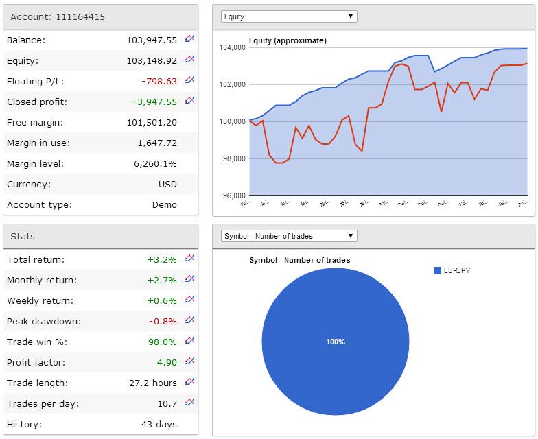 Forex grid trader settings