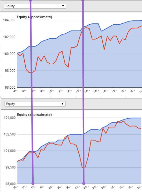 Forex drawdown calculation