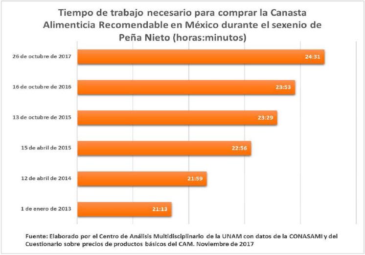México 2018: Otra derrota social y política a las clases trabajadoras; los aumentos salariales que nacieron muertos