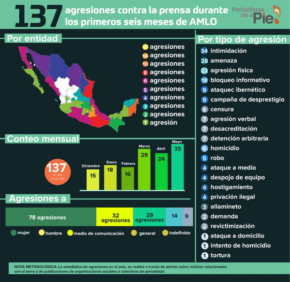 137 agresiones contra la prensa durante los primeros seis meses de AMLO