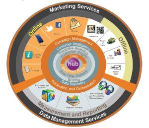 marketing sysem wheel