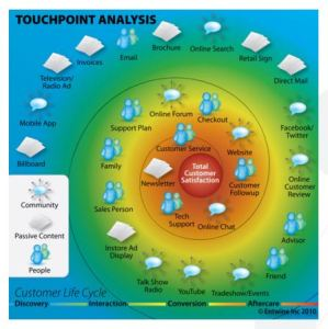 touch point analysis