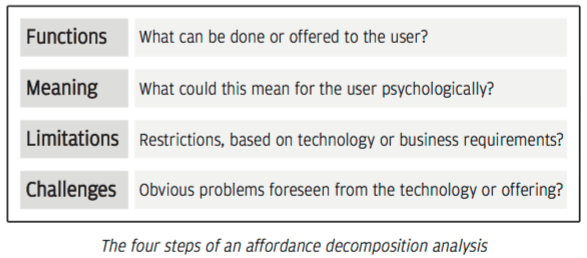 The four steps of an affordance decomposition analysis
