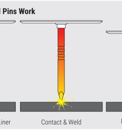 how powerpoint weld pins work [ 1785 x 803 Pixel ]