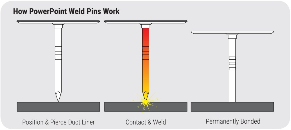 medium resolution of how powerpoint weld pins work