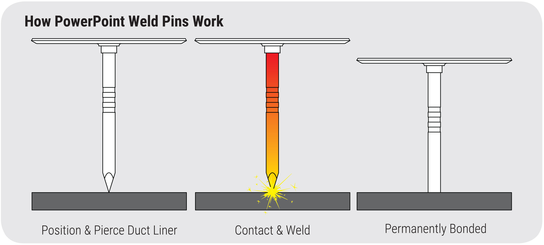 hight resolution of how powerpoint weld pins work