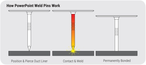 small resolution of how powerpoint weld pins work