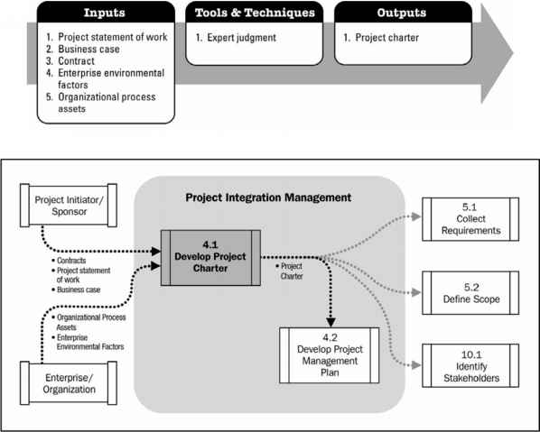 how to make process flow diagram 2005 toyota 4runner wiring develop project charter management guide data