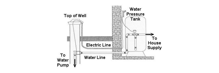 well water system repair ct