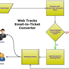 Email Flow Diagram 2016 Mitsubishi Lancer Radio Wiring To Ticket Conversion Web Tracks Help 9