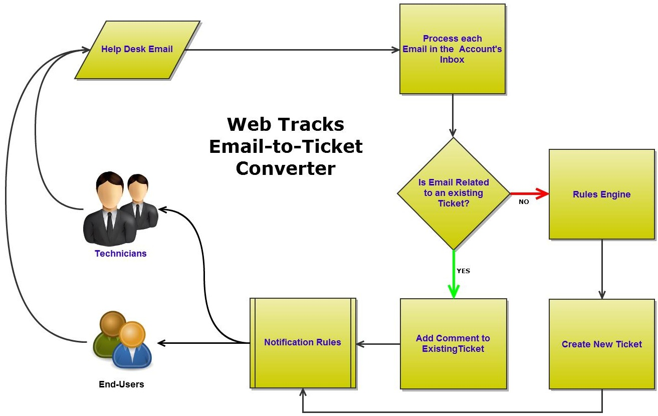 email flow diagram one way pull switch wiring to ticket conversion web tracks help 9