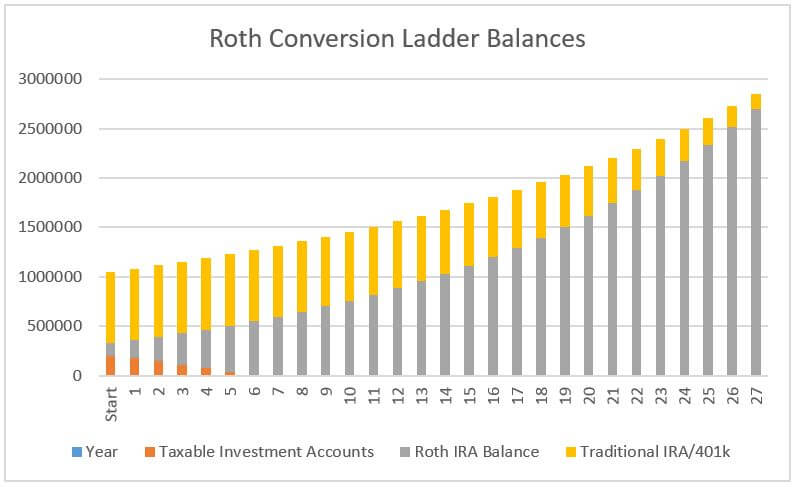 ROTH Conversion Ladder Calculator