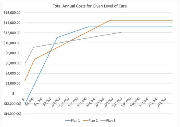hc-costs