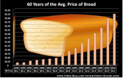 fbig_Price_Inflation_2013_60_years_bread_price.jpg
