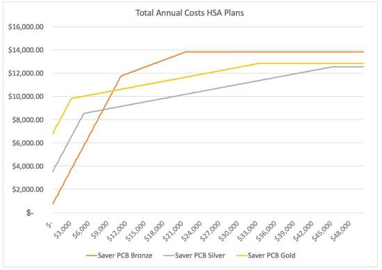 hsa-plan-costs