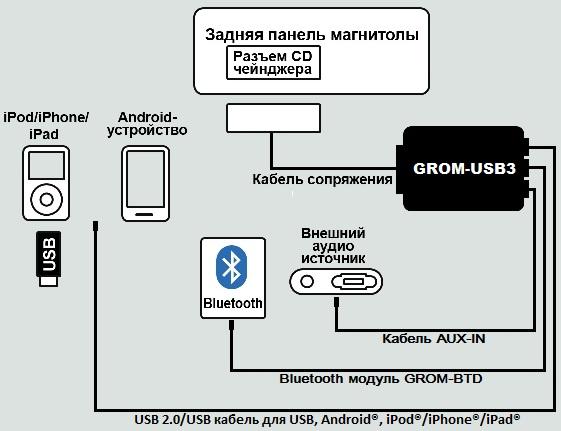 Комплект GROM с USB адаптером GROM-USB3 для Honda Acura