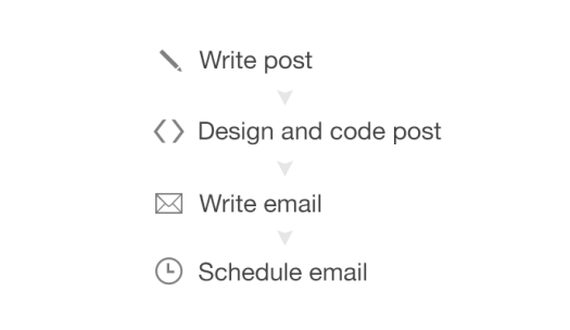 Blog Workflow