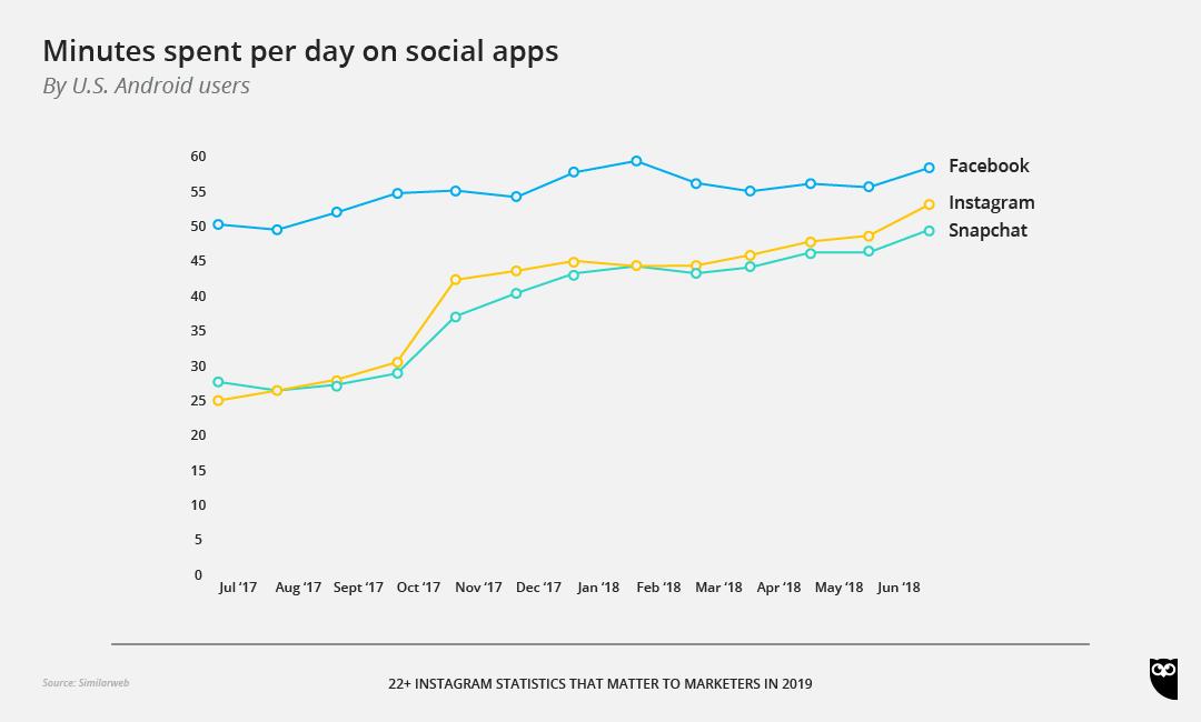 Social App Stats