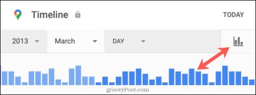 Временная шкала по дате с использованием графика