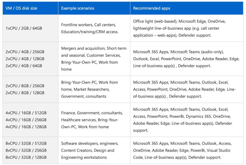 Конфигурации Windows 365