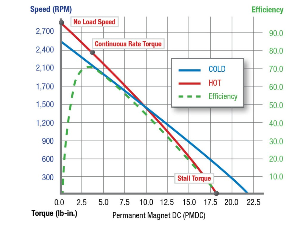 medium resolution of pmdc speed torque efficiency