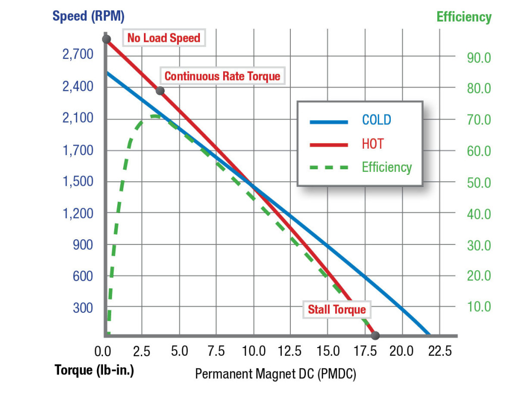 hight resolution of pmdc speed torque efficiency