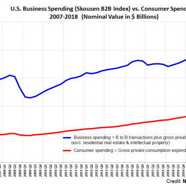 Gross Output Indicates Continued Boom in the U.S. Economy as Business Spending Expands Rapidly in Q2
