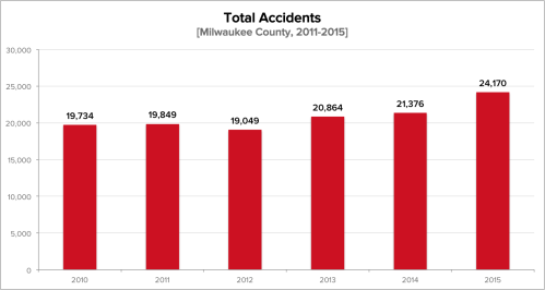 small resolution of what we found is that car crash incidents have been increasing steadily for the past five years the only deviation in this trend occured in 2012