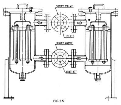 Steam Jacketed, Duplex Basket Type Strainer, Duplex Filter