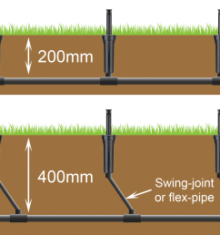 foundations pipes should be trenched to a minimum of 400mm below the surface and pop ups joined to the pipe via swing joint risers or flex pipe  [ 2048 x 1247 Pixel ]