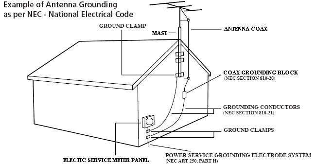 cx lighting control panel wiring diagram 12 volt one wire alternator how i grounded my outdoor antenna reason ground