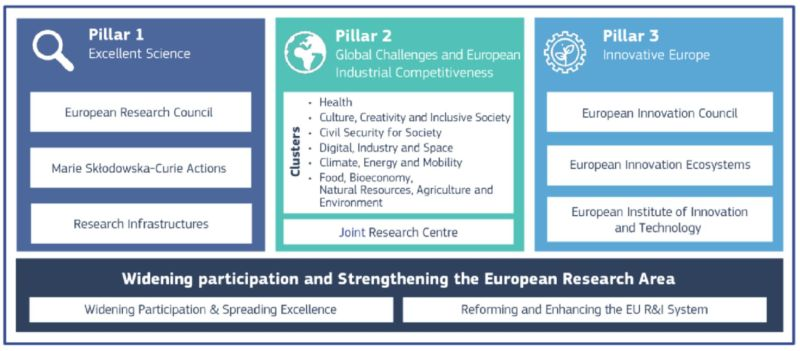 Horizon Europe structure