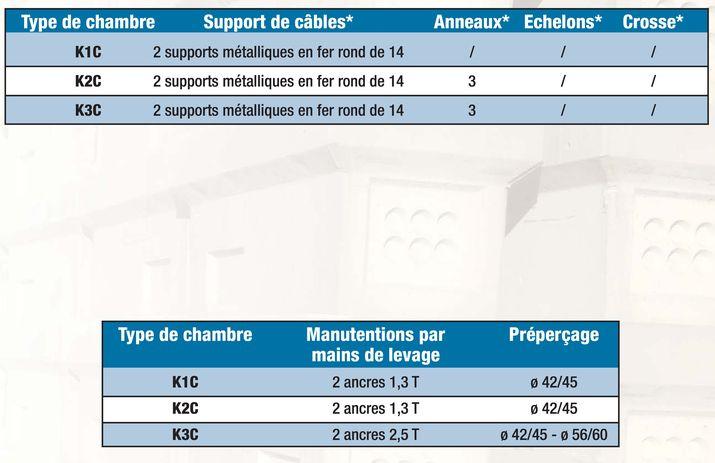 Chambres Telecom srie chausse de la K1C  K3C
