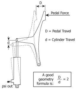Aircraft Brake Design