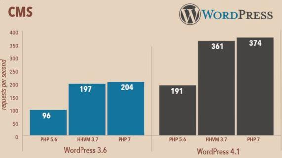 PHP 7 WordPress Performance