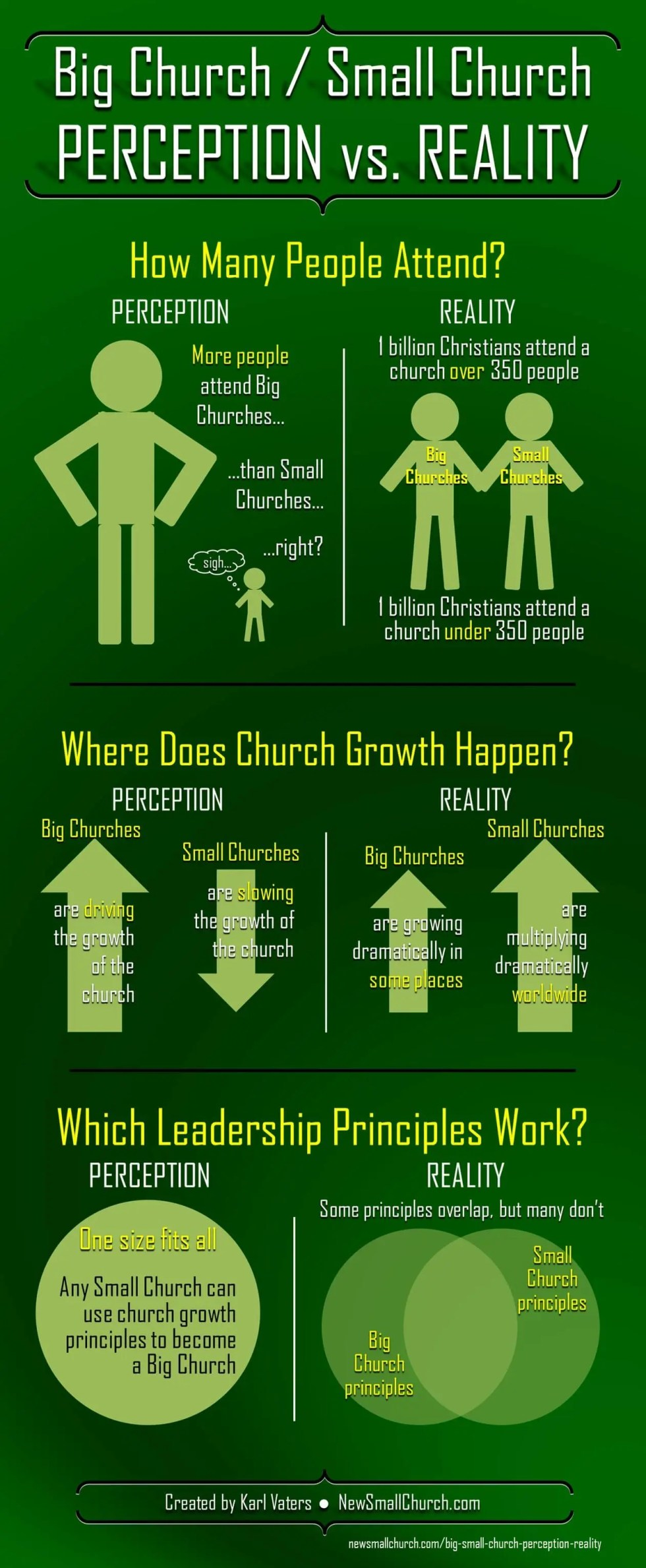 7 Reasons Why Churches Stop Growing and Decline Into Impotence