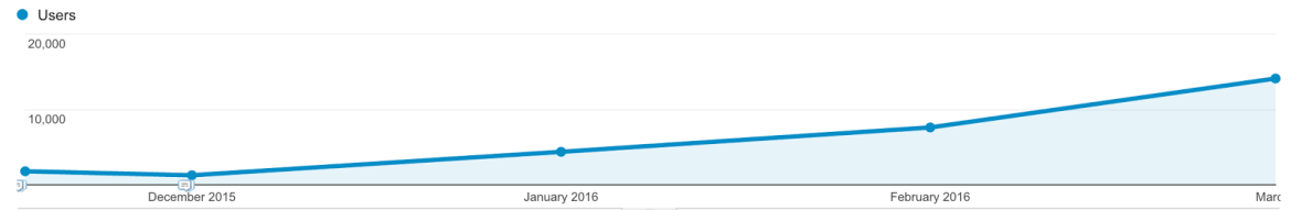 Content Promotion: How To Grow Your Blog From 0 to 30,000 Users In Under 6 months With Zero Paid Traffic