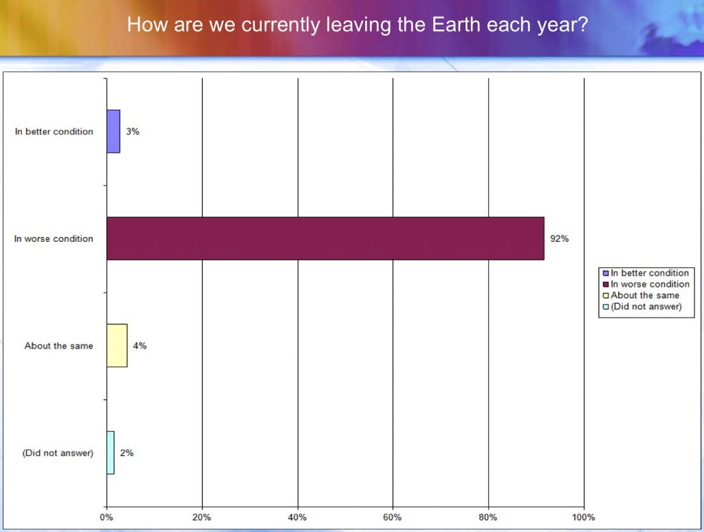 How are we currently leaving the Earth each year?