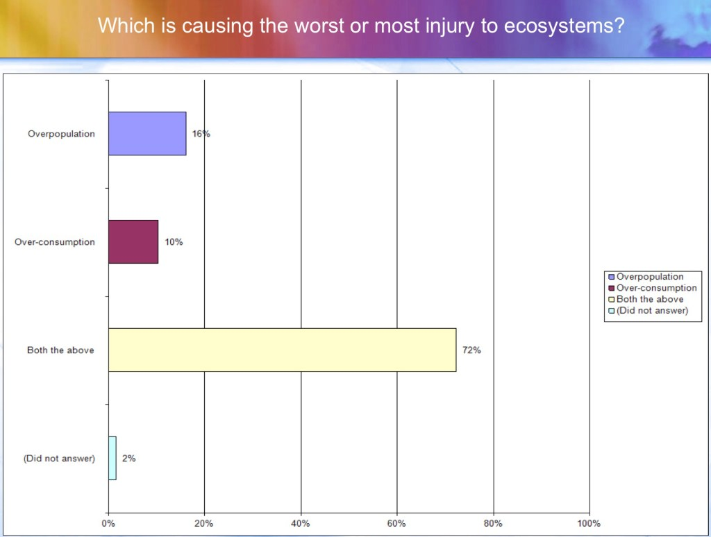 Which is causing the most injury to ecosystems?