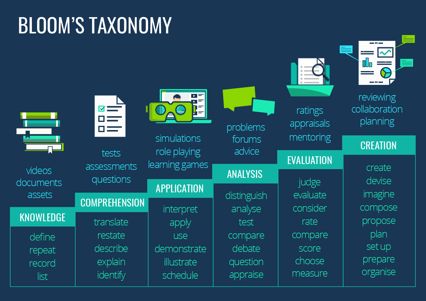 Bloom S Taxonomy A Framework For More Effective Online
